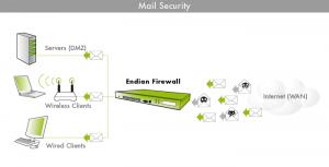 mail_guvenlik