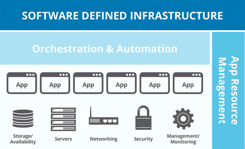 software-defined-infrastructure
